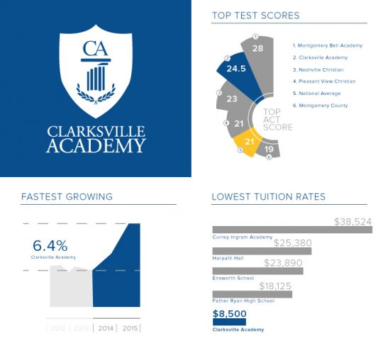 Clarksville Academy Nashville Business Journal Top 25 Private Schools